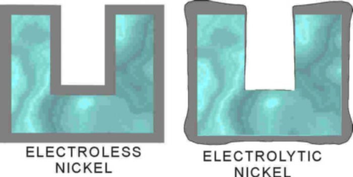 الکترولس نیکل